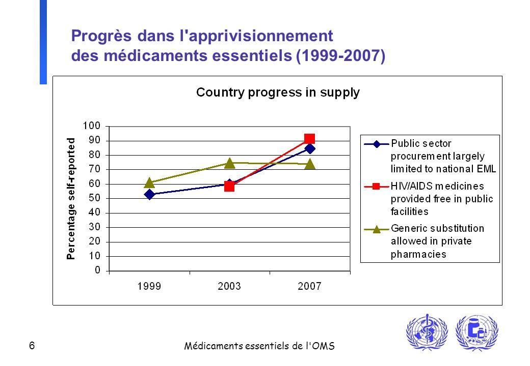 Progrès dans l apprivisionnement des médicaments essentiels (1999-2007)