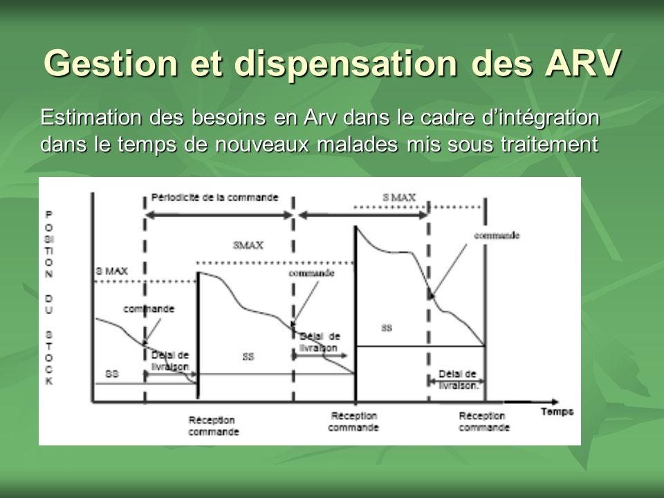Gestion et dispensation des ARV