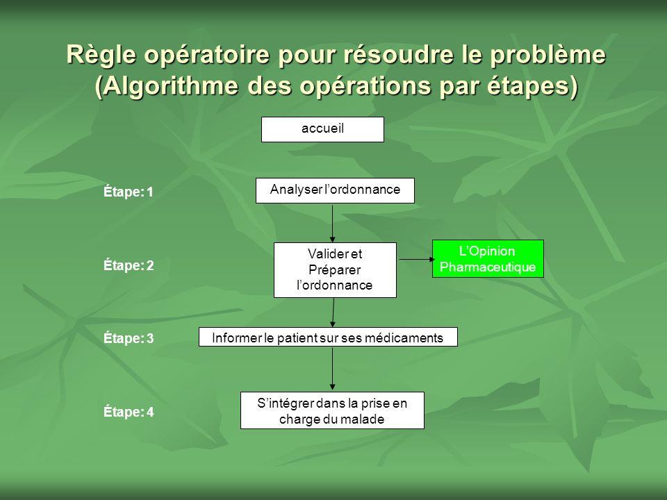 Règle opératoire pour résoudre le problème
