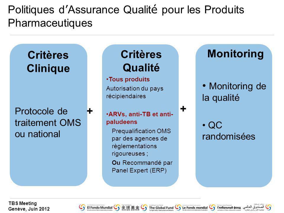 Politiques d'Assurance Qualité pour les Produits Pharmaceutiques