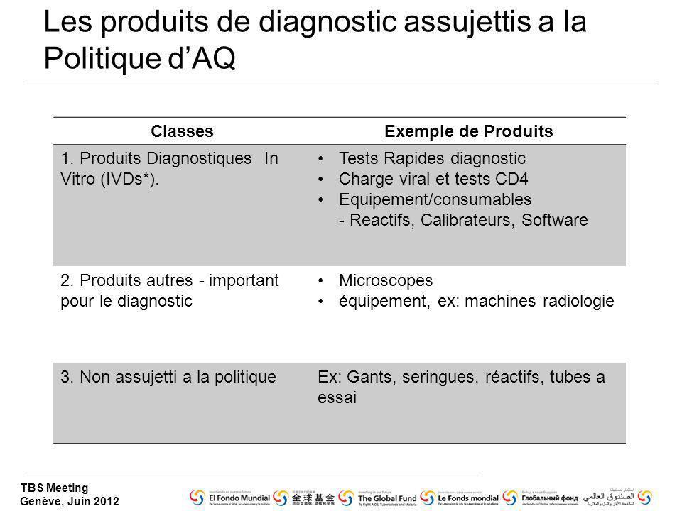 Les produits de diagnostic assujettis a la Politique d'AQ