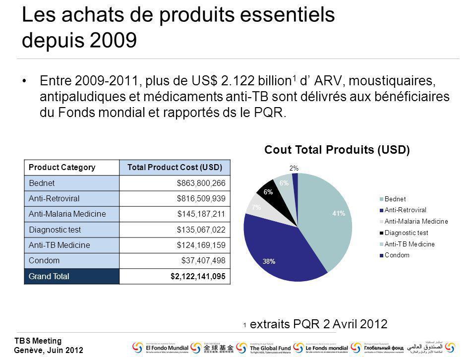 Les achats de produits essentiels depuis 2009