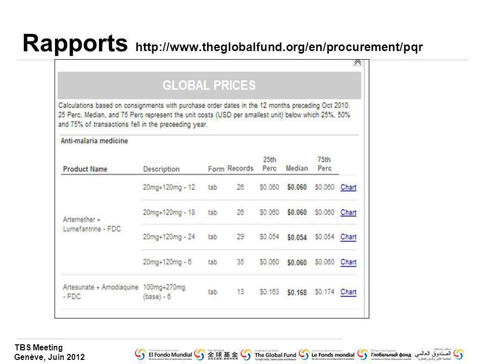Rapports http://www.theglobalfund.org/en/procurement/pqr