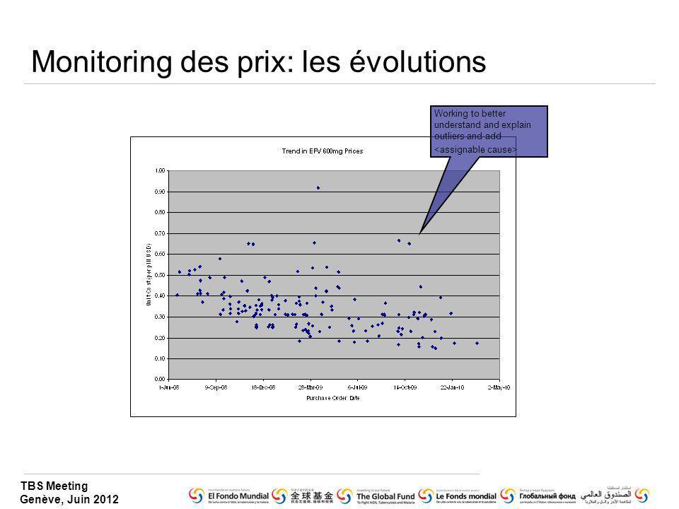 Monitoring des prix: les évolutions