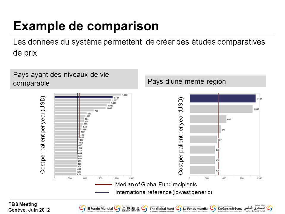 Example de comparison Les données du système permettent de créer des études comparatives de prix.