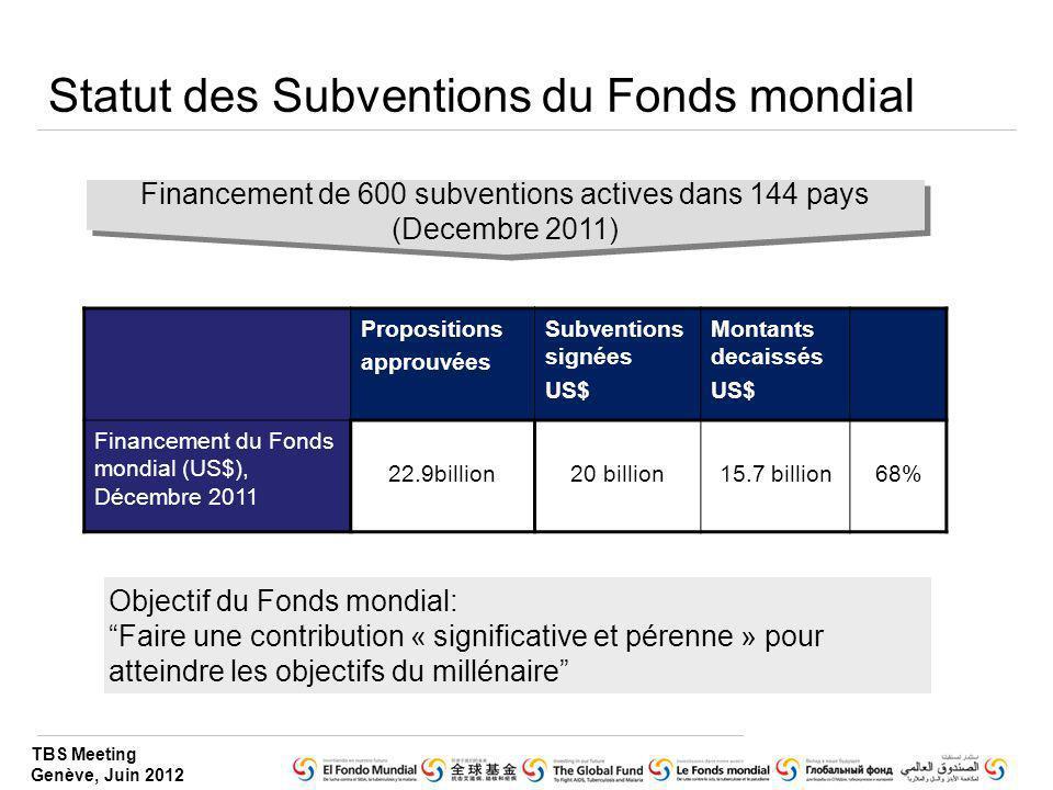 Statut des Subventions du Fonds mondial