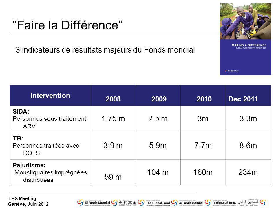 Faire la Différence 3 indicateurs de résultats majeurs du Fonds mondial. Intervention. 2008. 2009.