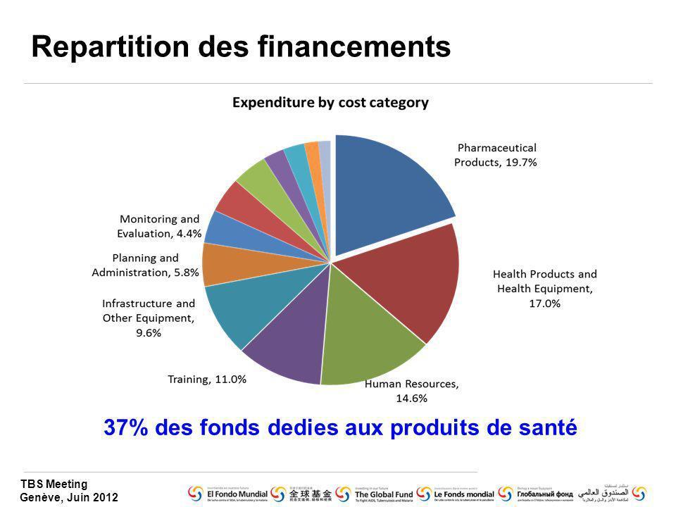 Repartition des financements