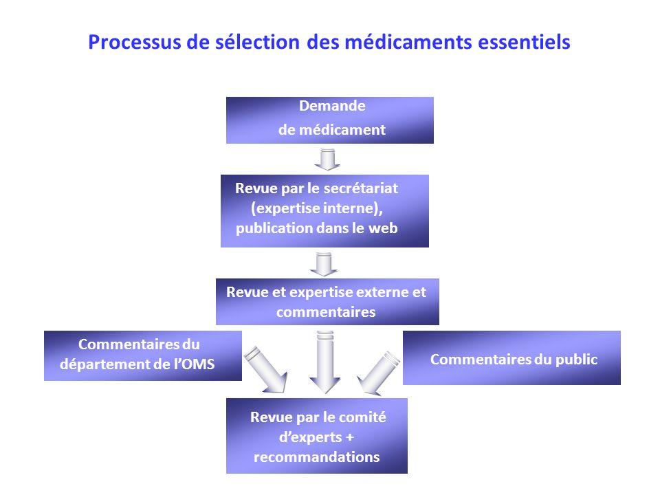 Processus de sélection des médicaments essentiels