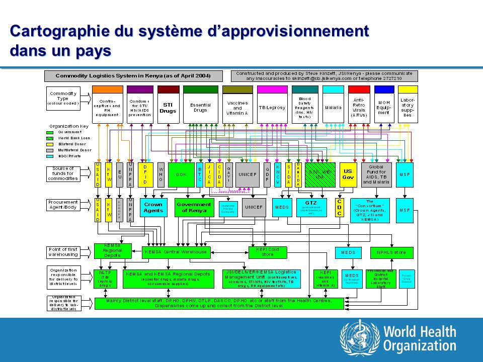 Cartographie du système d'approvisionnement dans un pays