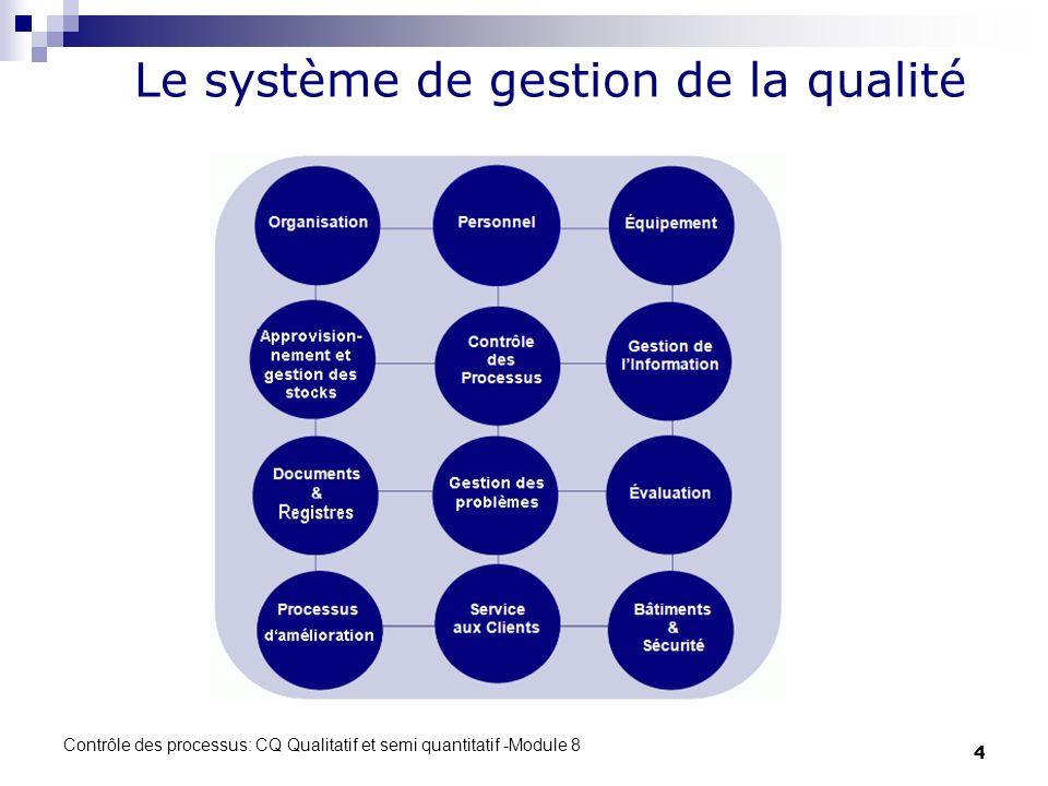 Le système de gestion de la qualité