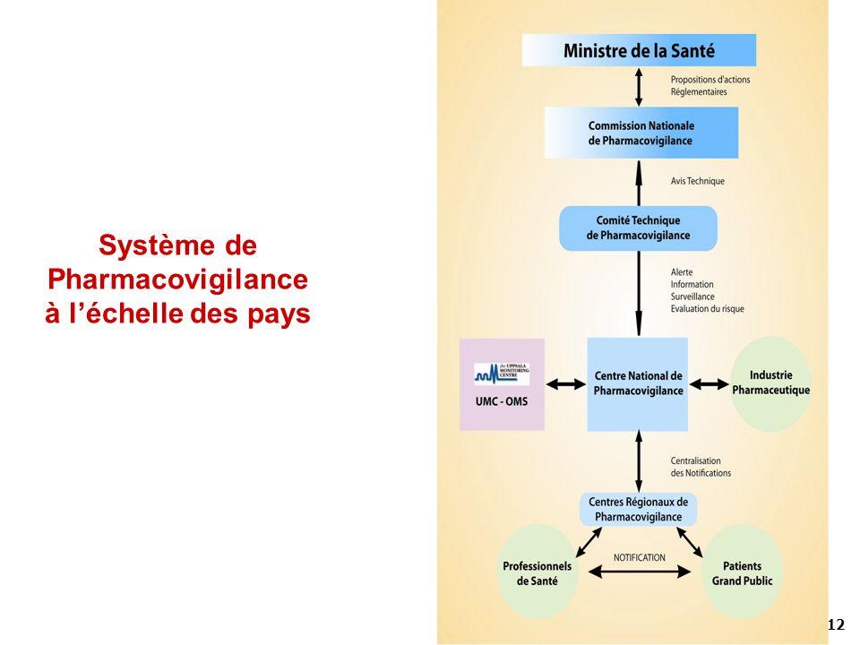 Système de Pharmacovigilance à l'échelle des pays