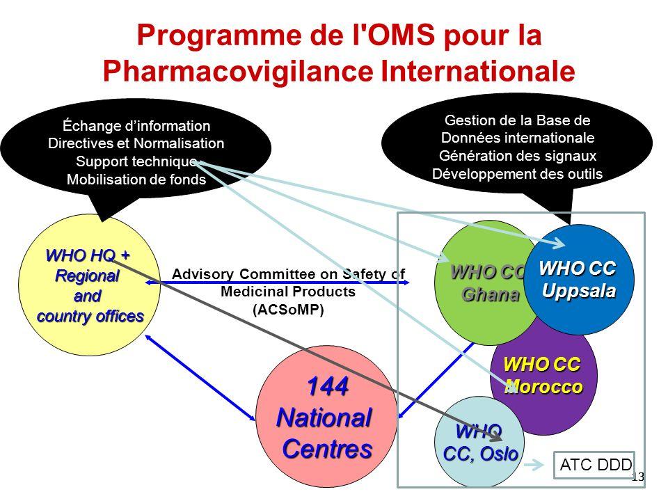 Programme de l OMS pour la Pharmacovigilance Internationale