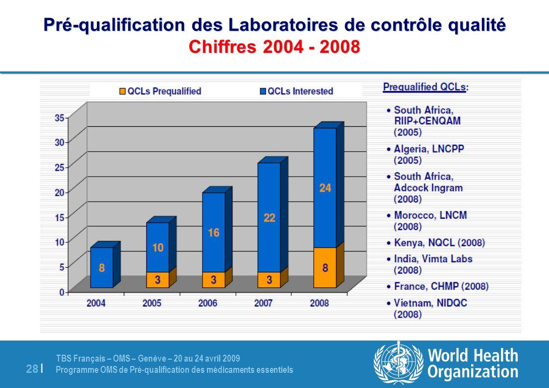 Pré-qualification des Laboratoires de contrôle qualité Chiffres 2004 - 2008