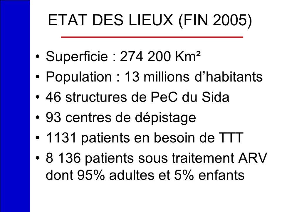 ETAT DES LIEUX (FIN 2005) Superficie : 274 200 Km²