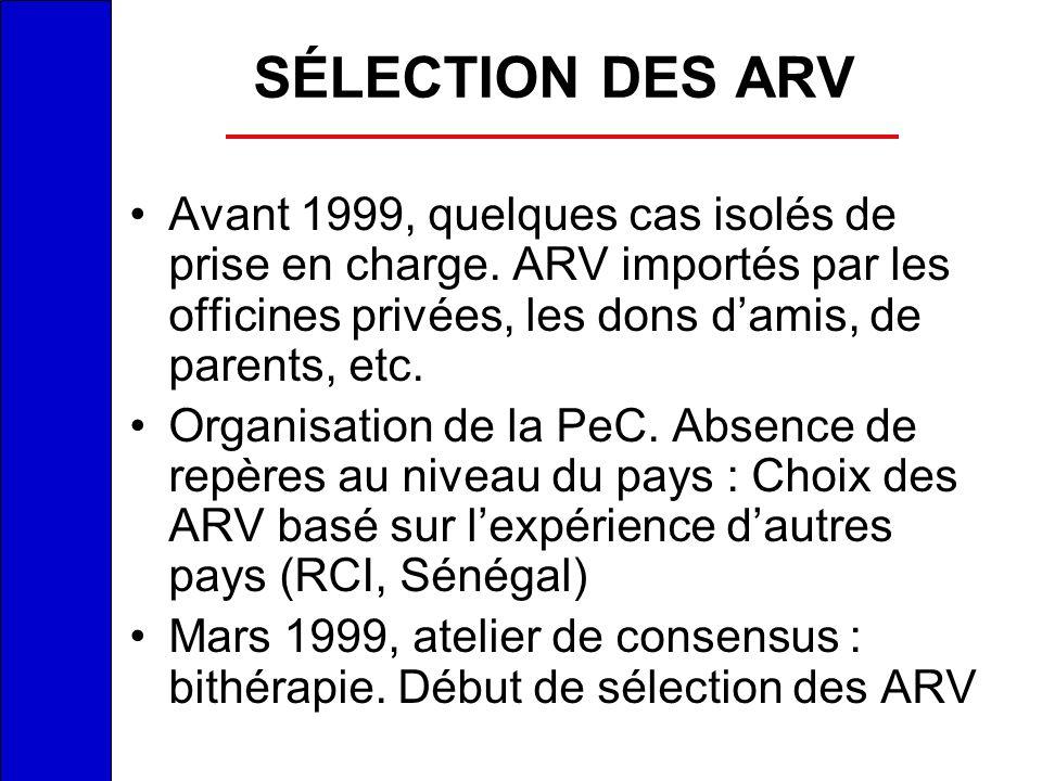 SÉLECTION DES ARV Avant 1999, quelques cas isolés de prise en charge. ARV importés par les officines privées, les dons d'amis, de parents, etc.