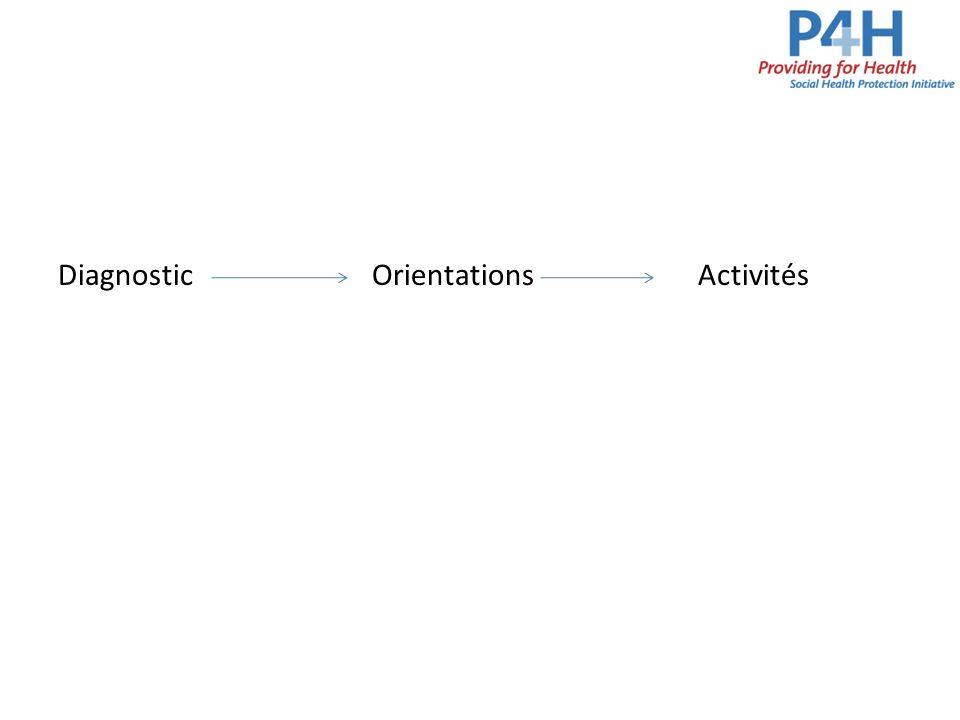 Diagnostic Orientations Activités