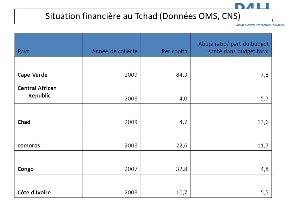 Situation financière au Tchad (Données OMS, CNS)