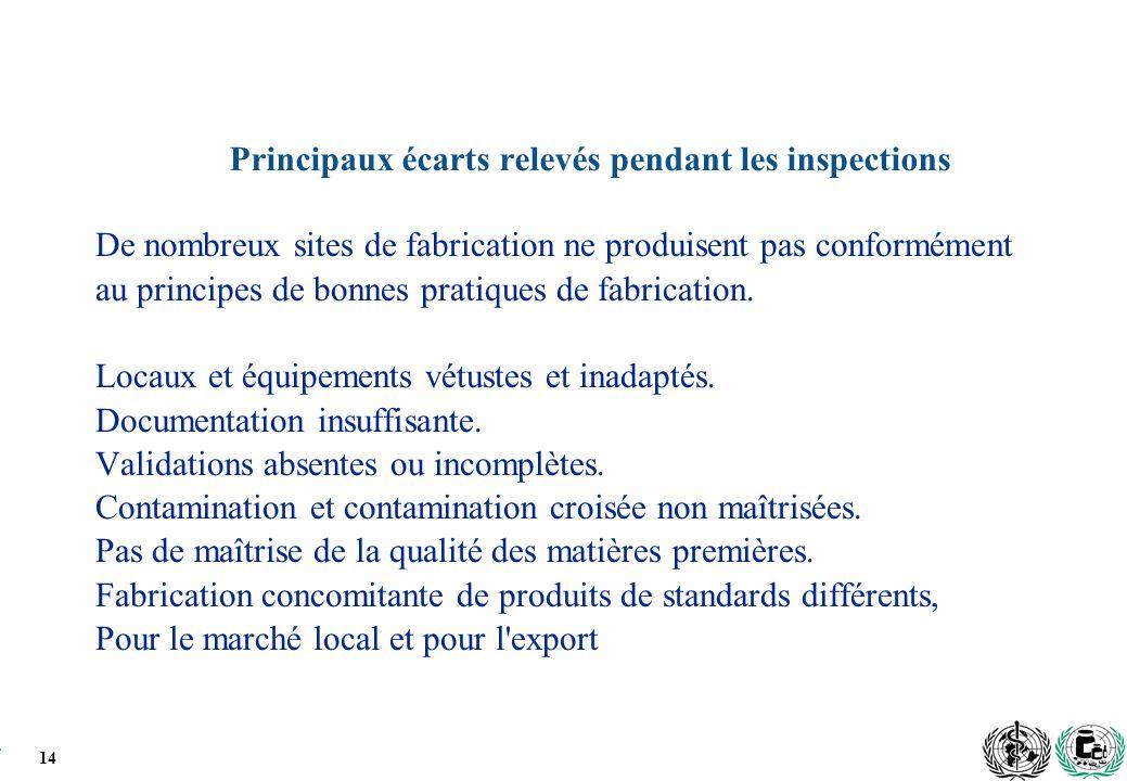 Principaux écarts relevés pendant les inspections