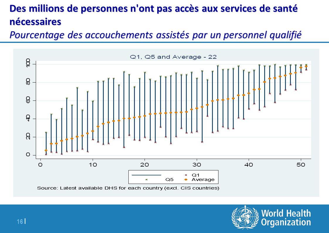 Des millions de personnes n ont pas accès aux services de santé nécessaires