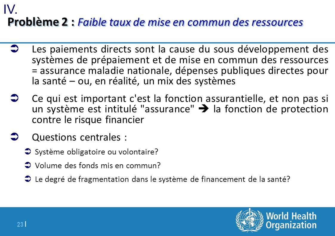 Problème 2 : Faible taux de mise en commun des ressources