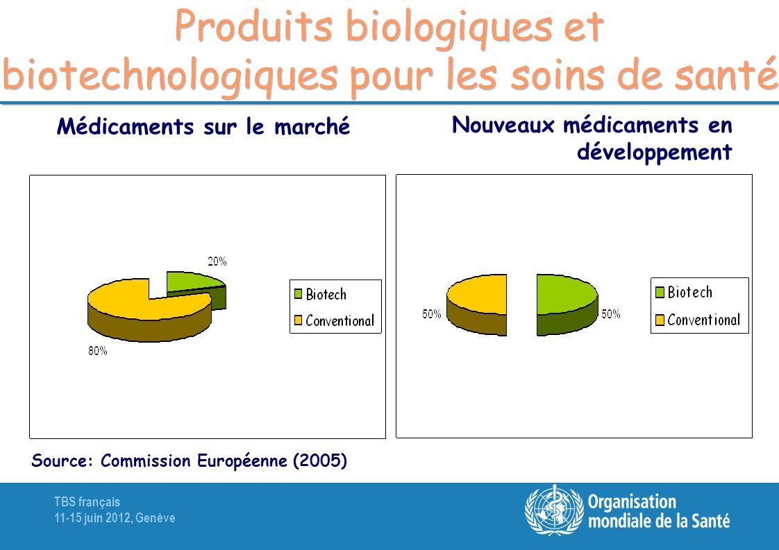 Produits biologiques et biotechnologiques pour les soins de santé