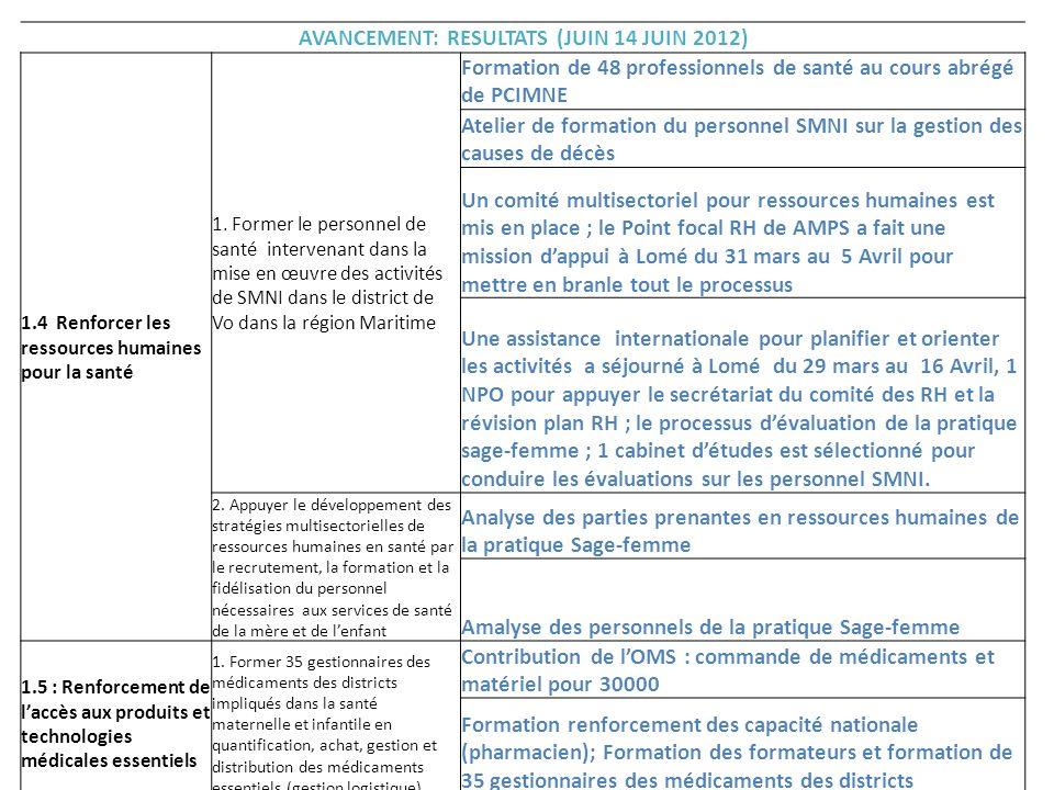 AVANCEMENT: RESULTATS (JUIN 14 JUIN 2012)