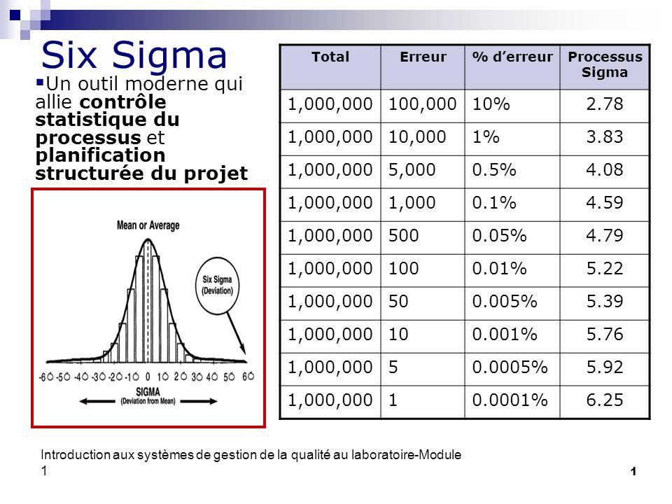 Six SigmaTotal. Erreur. % d'erreur. Processus Sigma. 1,000,000. 100,000. 10% 2.78. 10,000. 1% 3.83.