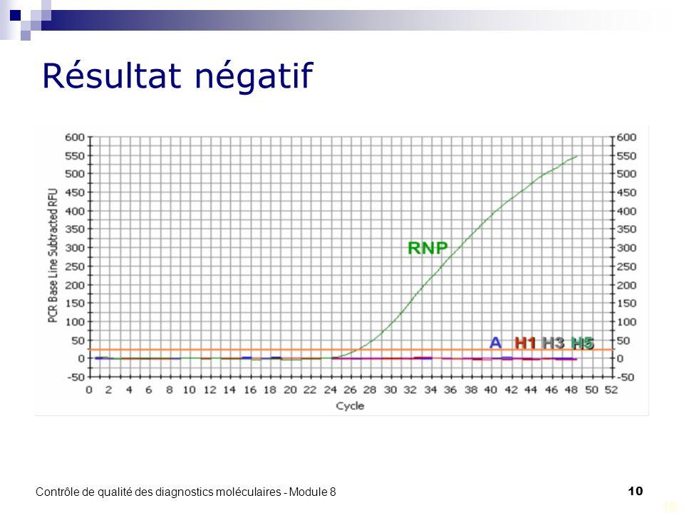 Résultat négatif Contrôle de qualité des diagnostics moléculaires - Module 8 10 10