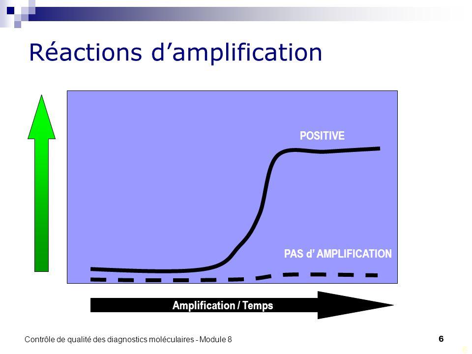 Réactions d'amplification