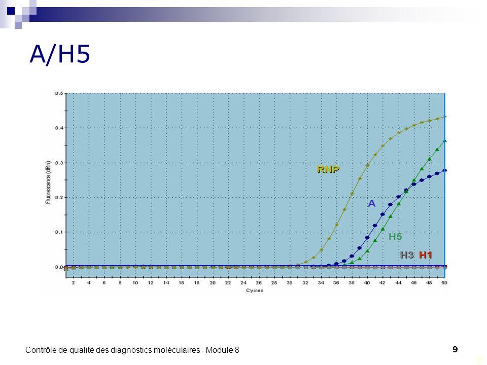 A/H5 Contrôle de qualité des diagnostics moléculaires - Module 8 9 9