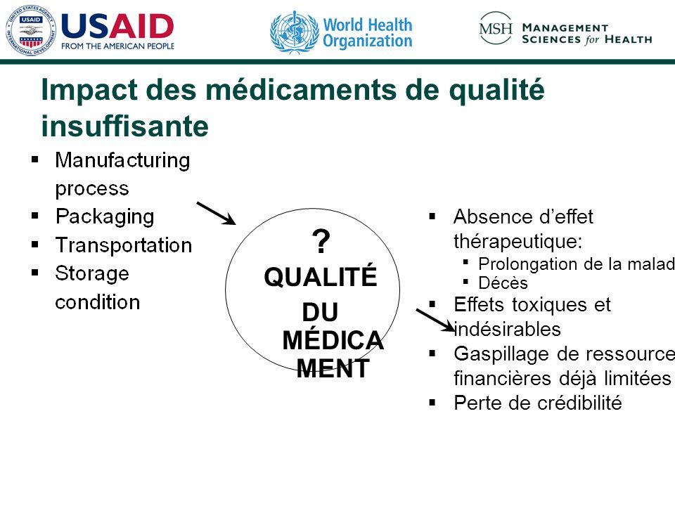 Impact des médicaments de qualité insuffisante