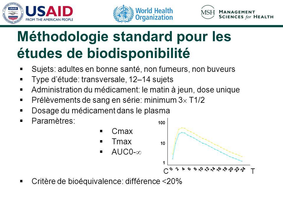 Méthodologie standard pour les études de biodisponibilité