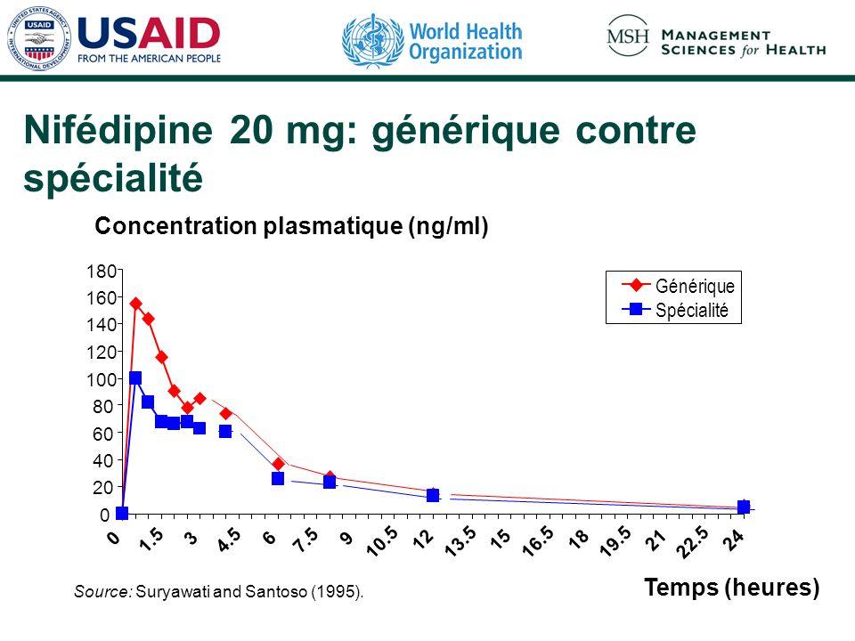 Nifédipine 20 mg: générique contre spécialité