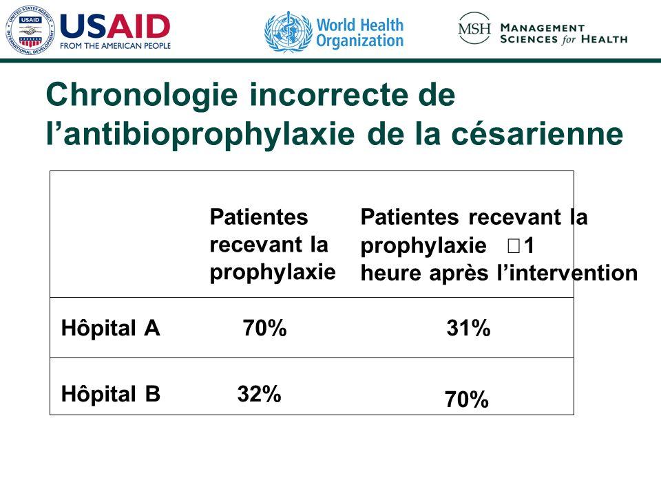 Chronologie incorrecte de l'antibioprophylaxie de la césarienne