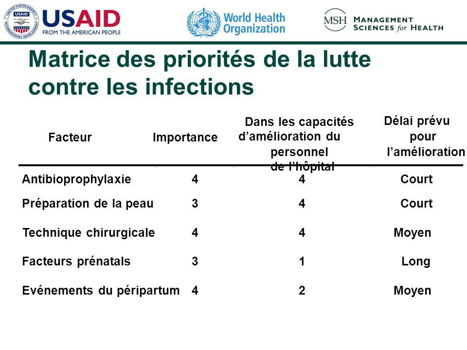 Matrice des priorités de la lutte contre les infections