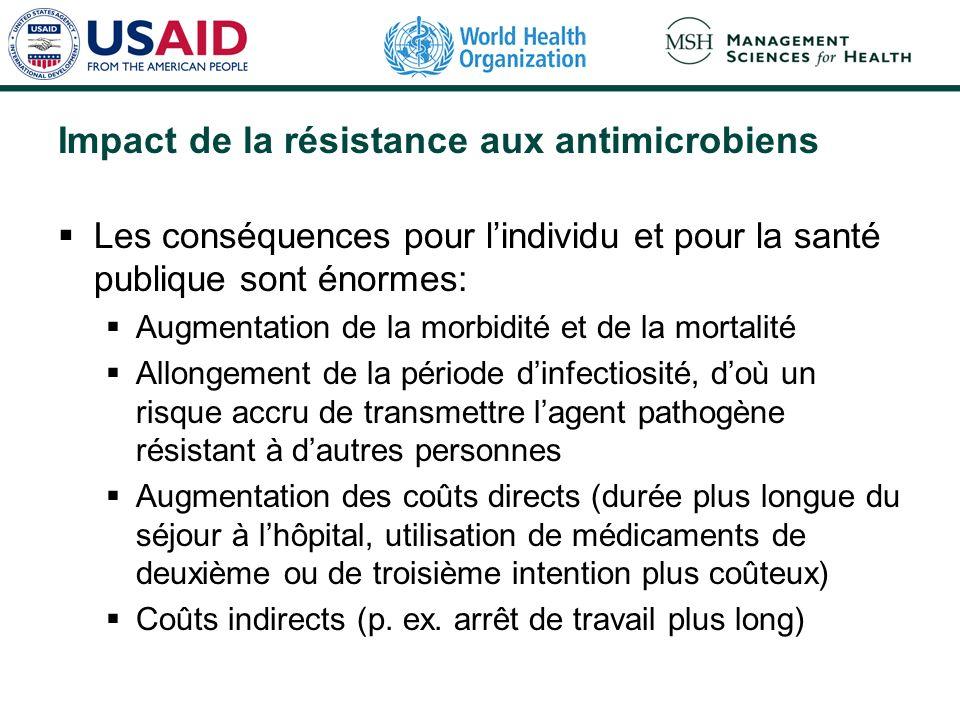 Impact de la résistance aux antimicrobiens