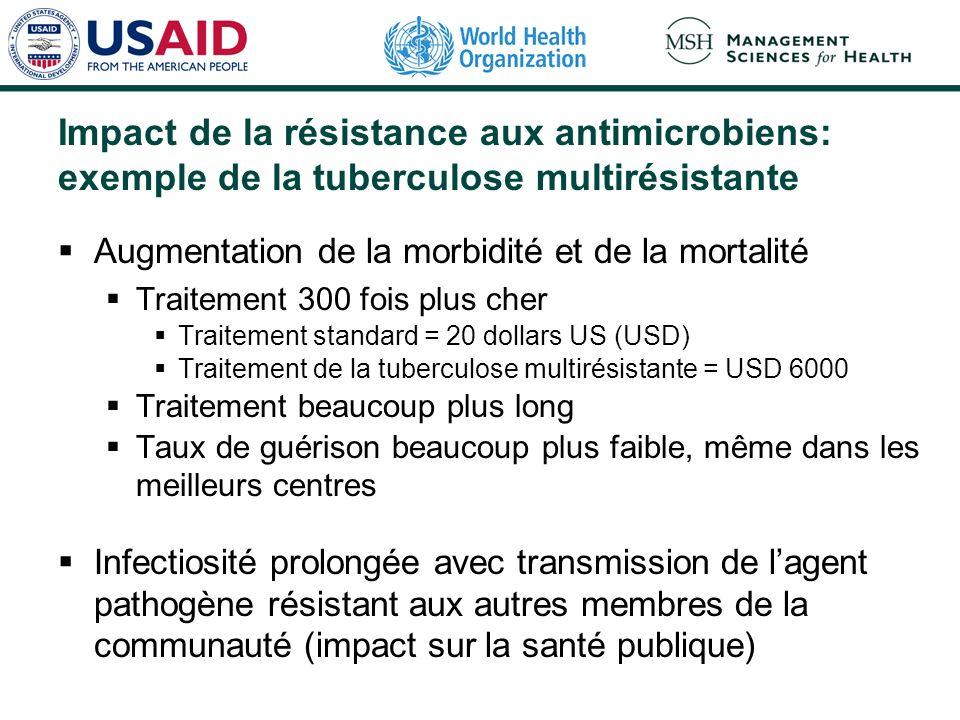Impact de la résistance aux antimicrobiens: exemple de la tuberculose multirésistante