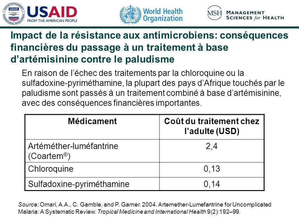 Coût du traitement chez l'adulte (USD)