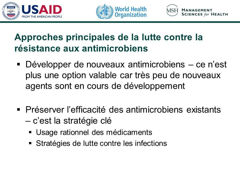 Approches principales de la lutte contre la résistance aux antimicrobiens