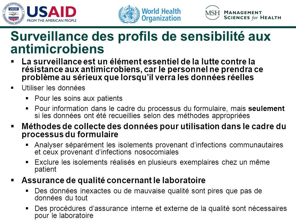 Surveillance des profils de sensibilité aux antimicrobiens