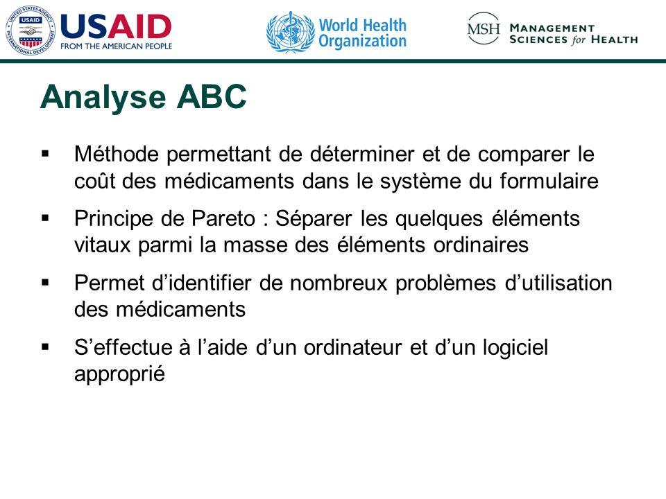 Analyse ABC Méthode permettant de déterminer et de comparer le coût des médicaments dans le système du formulaire.