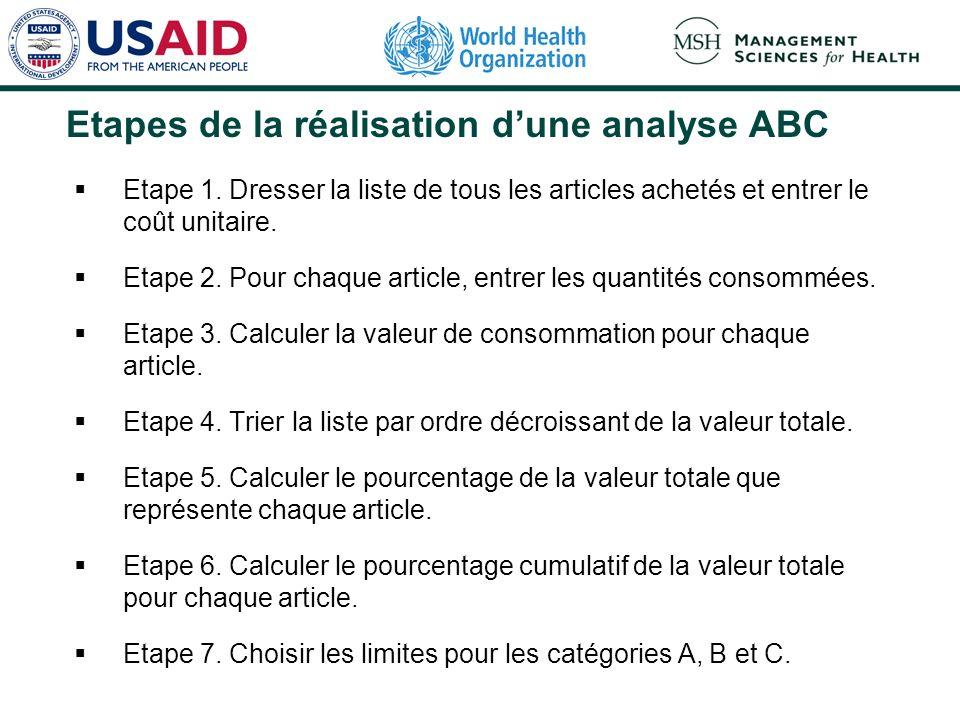 Etapes de la réalisation d'une analyse ABC