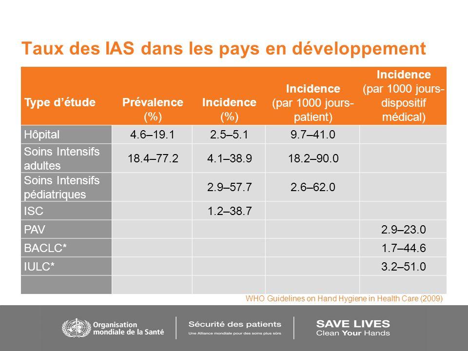 Taux des IAS dans les pays en développement