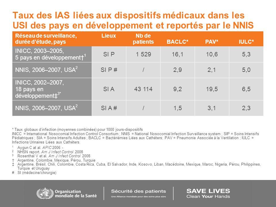 Taux des IAS liées aux dispositifs médicaux dans les USI des pays en développement et reportés par le NNIS