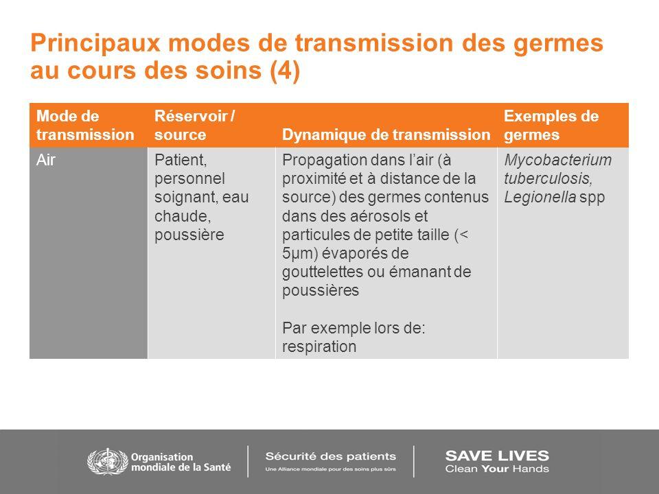 Principaux modes de transmission des germes au cours des soins (4)