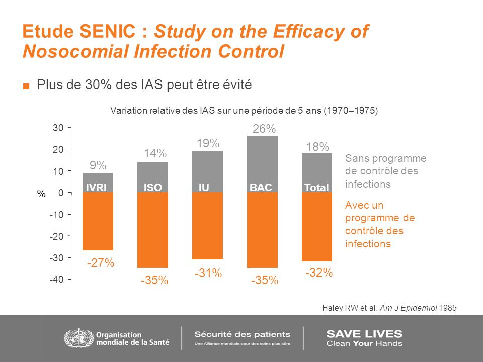 Etude SENIC : Study on the Efficacy of Nosocomial Infection Control