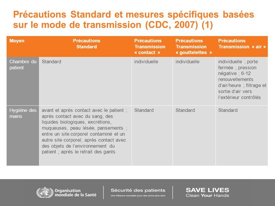 Précautions Standard et mesures spécifiques basées sur le mode de transmission (CDC, 2007) (1)
