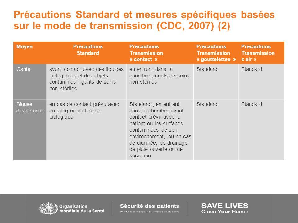 Précautions Standard et mesures spécifiques basées sur le mode de transmission (CDC, 2007) (2)