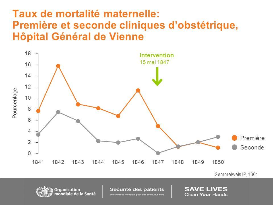 Taux de mortalité maternelle: Première et seconde cliniques d'obstétrique, Hôpital Général de Vienne